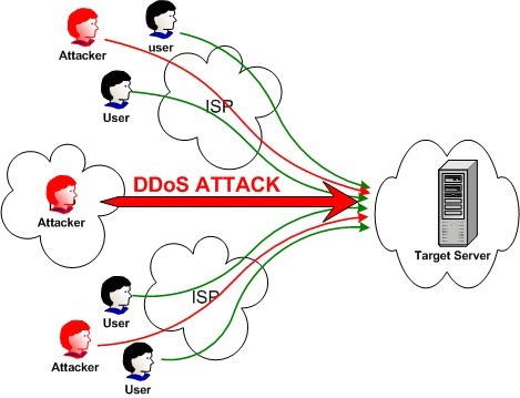 mengenal serangan DDoS