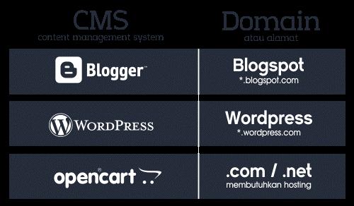perbedaan blogger dengan blogspot