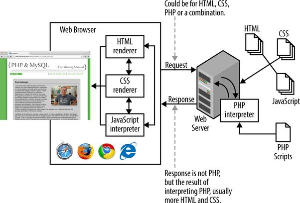 cara kerja html css JS