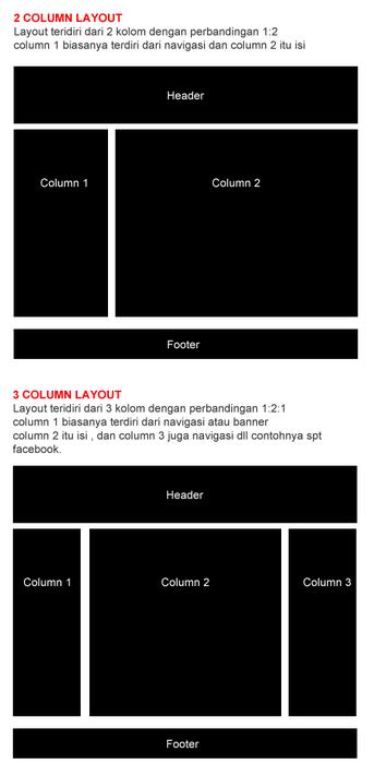 tipe kolom wireframe