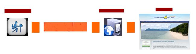 Perbedaan cPanel dan DirectAdmin (Seri 3)