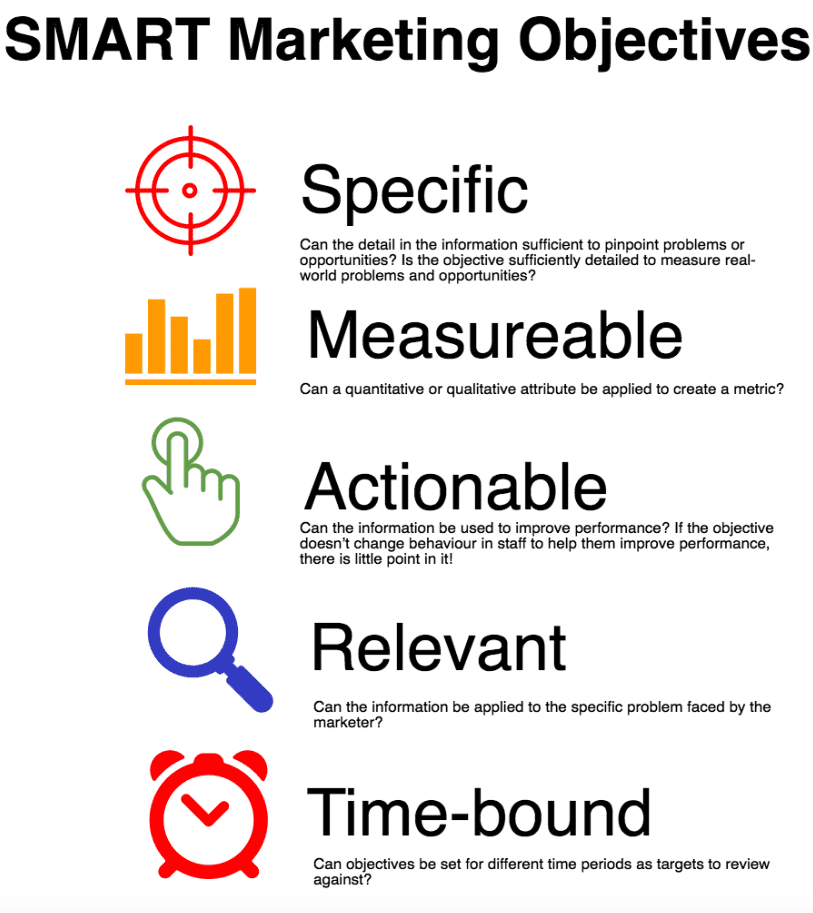 marketing-objectives