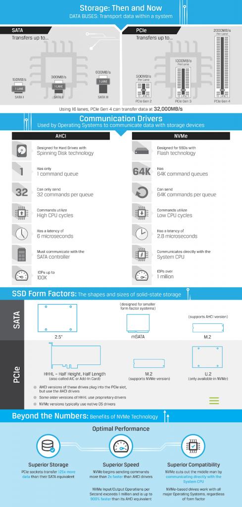 SSD-sata-vs-nvme-1