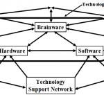pengertian-brainware