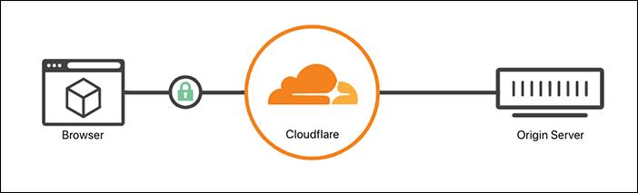 Cara Setting SSL di Cloudflare