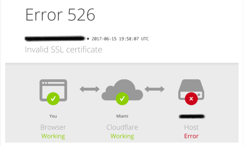 Cara Memperbaiki Error 526 Cloudflare