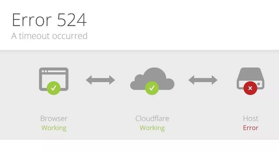Cara Mengatasi Error 524 Cloudflare